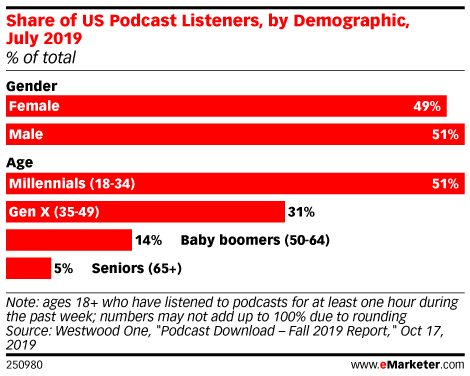 Share of US Podcast Listeners, by Demographic, July 2019 (% of total)