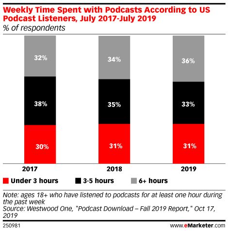 Weekly Time Spent with Podcasts According to US Podcast Listeners, July 2017-July 2019 (% of respondents)