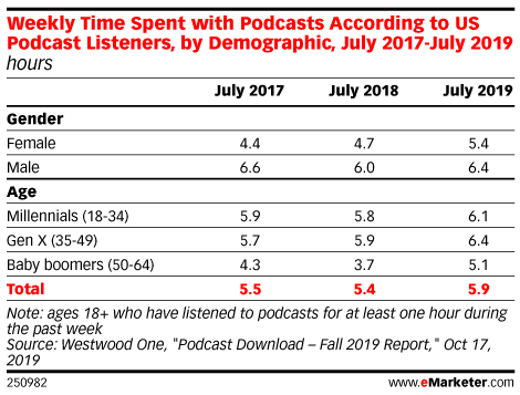Weekly Time Spent with Podcasts According to US Podcast Listeners, by Demographic, July 2017-July 2019 (hours in each group)