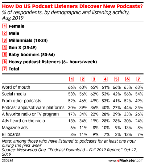 How Do US Podcast Listeners Discover New Podcasts? (% of respondents, by demographic and listening activity, Aug 2019)
