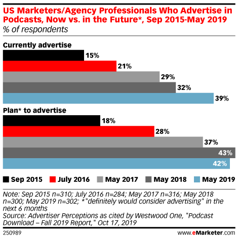 US Marketers/Agency Professionals Who Advertise in Podcasts, Now vs. in the Future*, Sep 2015-May 2019 (% of respondents)