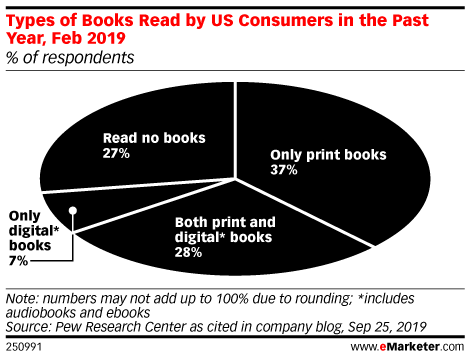 Types of Books Read by US Consumers in the Past Year, Feb 2019 (% of respondents)