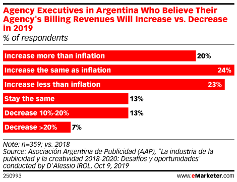Agency Executives in Argentina Who Believe Their Agency's Billing Revenues Will Increase vs. Decrease in 2019 (% of respondents)