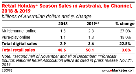 Retail Holiday* Season Sales in Australia, by Channel, 2018 & 2019 (billions of Australian dollars and % change)