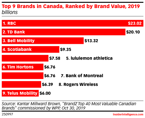 Top 9 Brands in Canada, Ranked by Brand Value, 2019 (billions)