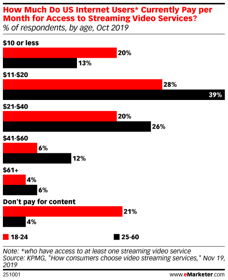 How Much Do US Internet Users* Currently Pay per Month for Access to Streaming Video Services? (% of respondents, by age, Oct 2019)