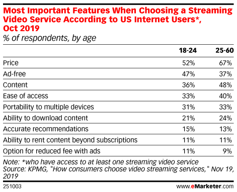 Most Important Features When Choosing a Streaming Video Service According to US Internet Users*, Oct 2019 (% of respondents, by age)