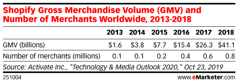 Shopify Gross Merchandise Volume (GMV) and Number of Merchants Worldwide, 2013-2018