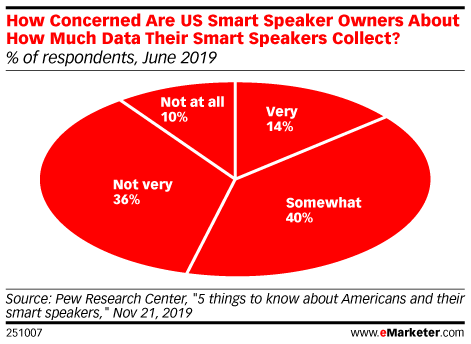 How Concerned Are US Smart Speaker Owners About How Much Data Their Smart Speakers Collect? (% of respondents, June 2019)