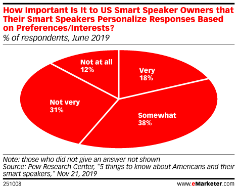How Important Is It to US Smart Speaker Owners that Their Smart Speakers Personalize Responses Based on Preferences/Interests? (% of respondents, June 2019)