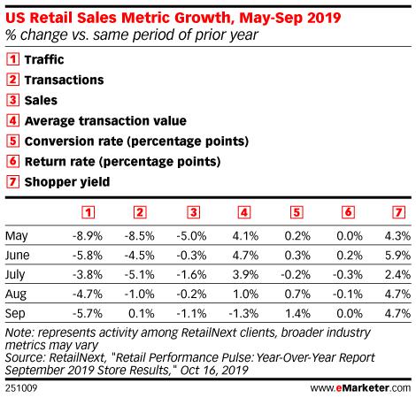 US Retail Sales Metric Growth, May-Sep 2019 (% change vs. same period of prior year)