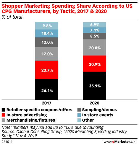 Shopper Marketing Spending Share According to US CPG Manufacturers, by Tactic, 2017 & 2020 (% of total)