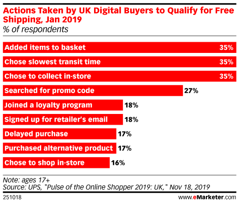 Actions Taken by UK Digital Buyers to Qualify for Free Shipping, Jan 2019 (% of respondents)