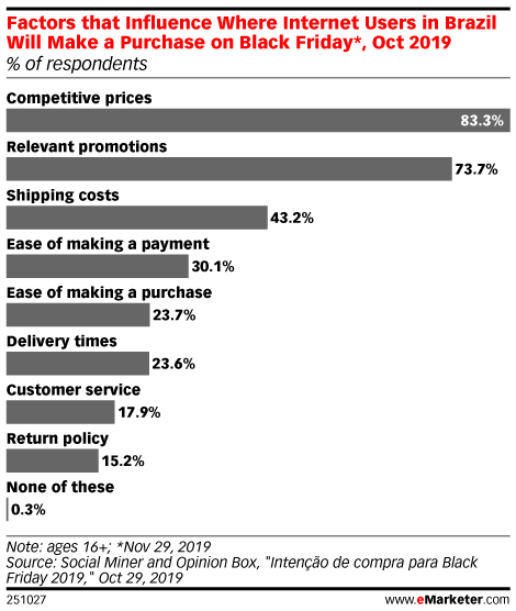 Factors that Influence Where Internet Users in Brazil Will Make a Purchase on Black Friday*, Oct 2019 (% of respondents)