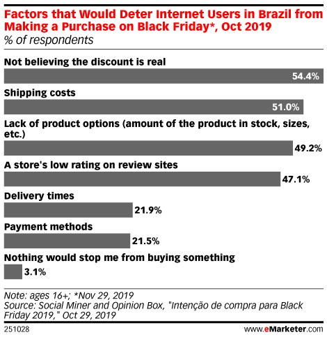 Factors that Would Deter Internet Users in Brazil from Making a Purchase on Black Friday*, Oct 2019 (% of respondents)