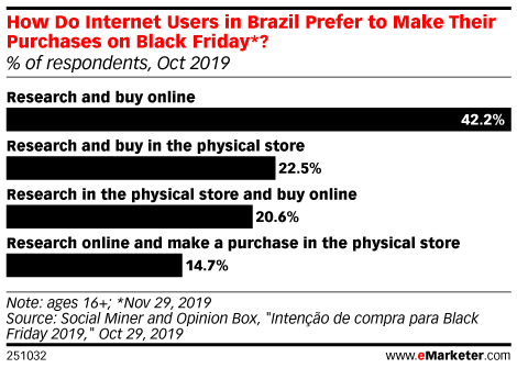 How Do Internet Users in Brazil Prefer to Make Their Purchases on Black Friday*? (% of respondents, Oct 2019)