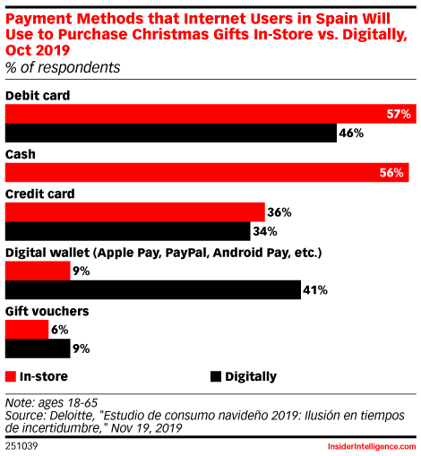 Payment Methods that Internet Users in Spain Will Use to Purchase Christmas Gifts In-Store vs. Digitally, Oct 2019 (% of respondents)