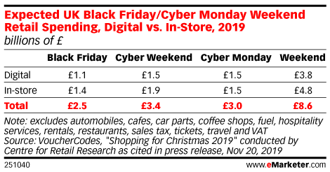 Expected UK Black Friday/Cyber Monday Weekend Retail Spending, Digital vs. In-Store, 2019 (billions of £)