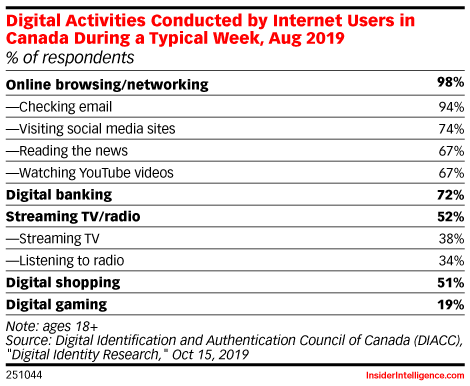 Digital Activities Conducted by Internet Users in Canada During a Typical Week, Aug 2019 (% of respondents)