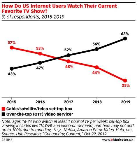 How Do US Internet Users Watch Their Current Favorite TV Show? (% of respondents, 2015-2019)