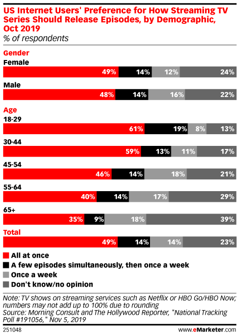 US Internet Users' Preference for How Streaming TV Series Should Release Episodes, by Demographic, Oct 2019 (% of respondents)