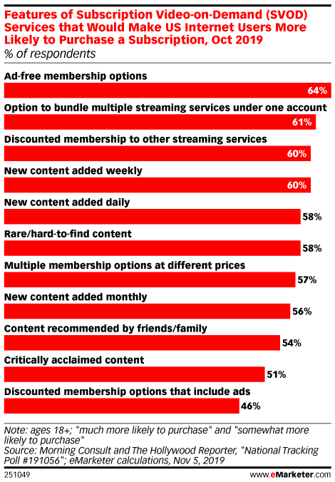 Features of Subscription Video-on-Demand (SVOD) Services that Would Make US Internet Users More Likely to Purchase a Subscription, Oct 2019 (% of respondents)