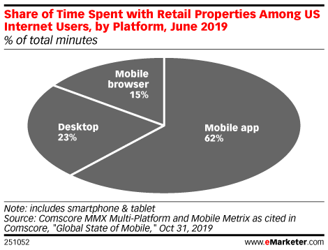 Share of Time Spent with Retail Properties Among US Internet Users, by Platform, June 2019 (% of total minutes)