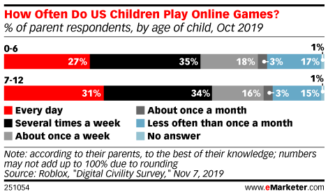 How Often Do US Children Play Online Games? (% of parent respondents, by age of child, Oct 2019)