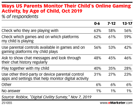 Ways US Parents Monitor Their Child's Online Gaming Activity, by Age of Child, Oct 2019 (% of respondents)