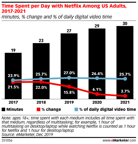 Time Spent per Day with Netflix Among US Adults, 2017-2021 (minutes, % change and % of daily digital video time)