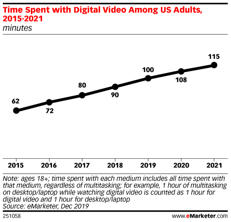Time Spent with Digital Video Among US Adults, 2015-2021 (minutes)