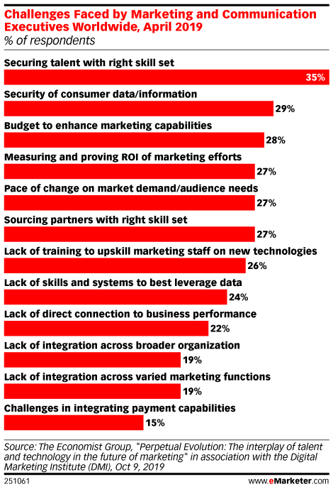 Challenges Faced by Marketing and Communication Executives Worldwide, April 2019 (% of respondents)
