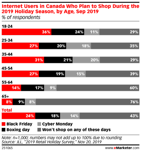 Internet Users in Canada Who Plan to Shop During the 2019 Holiday Season, by Age, Sep 2019 (% of respondents)