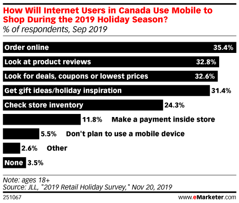 How Will Internet Users in Canada Use Mobile to Shop During the 2019 Holiday Season? (% of respondents, Sep 2019)