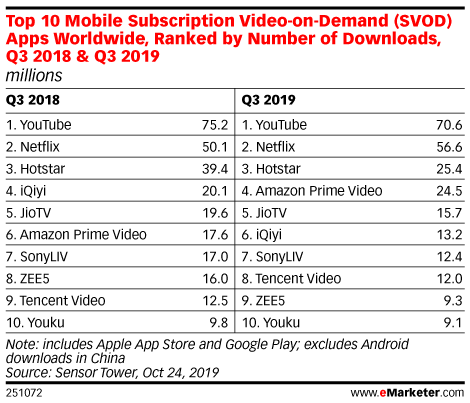 Top 10 Mobile Subscription Video-on-Demand (SVOD) Apps Worldwide, Ranked by Number of Downloads, Q3 2018 & Q3 2019 (millions)
