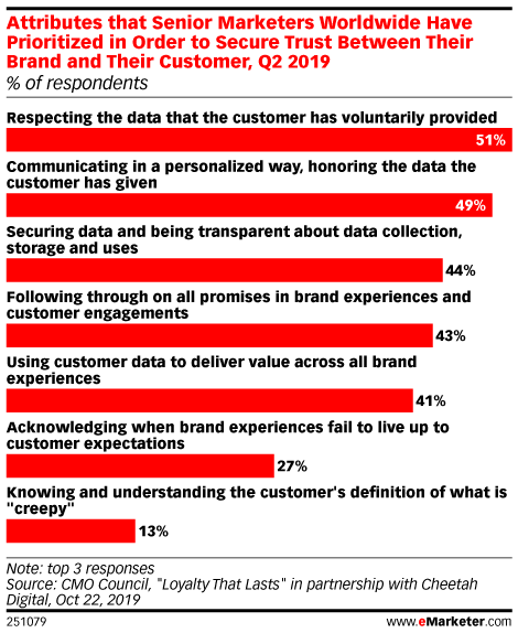 Attributes that Senior Marketers Worldwide Have Prioritized in Order to Secure Trust Between Their Brand and Their Customer, Q2 2019 (% of respondents)