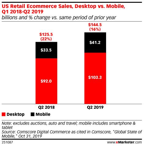US Retail Ecommerce Sales, Desktop vs. Mobile, Q1 2018-Q2 2019 (billions and % change vs. same period of prior year)