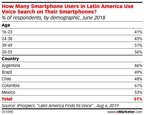 How Many Smartphone Users in Latin America Use Voice Search on Their Smartphones? (% of respondents, by demographic, June 2018)