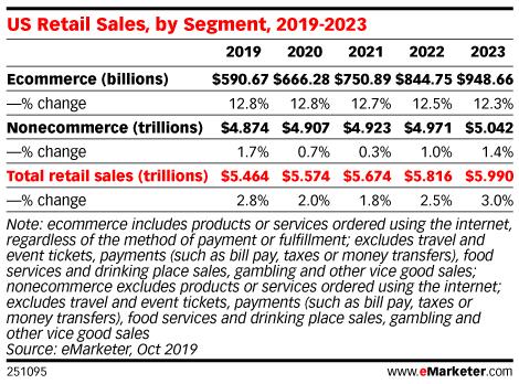 US Retail Sales, by Segment, 2019-2023
