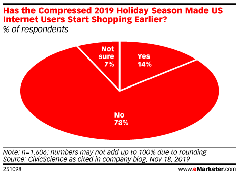 Has the Compressed 2019 Holiday Season Made US Internet Users Start Shopping Earlier? (% of respondents)