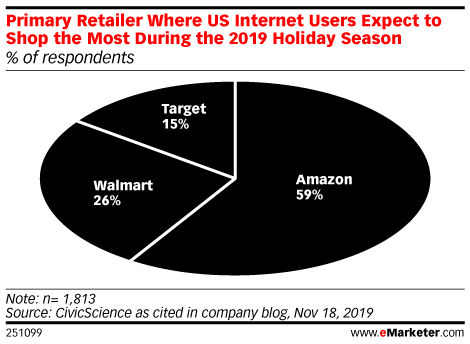 Primary Retailer Where US Internet Users Expect to Shop the Most During the 2019 Holiday Season (% of respondents)