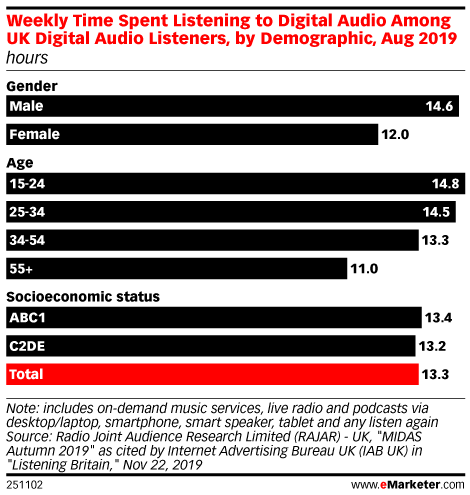 Weekly Time Spent Listening to Digital Audio Among UK Digital Audio Listeners, by Demographic, Aug 2019 (hours)