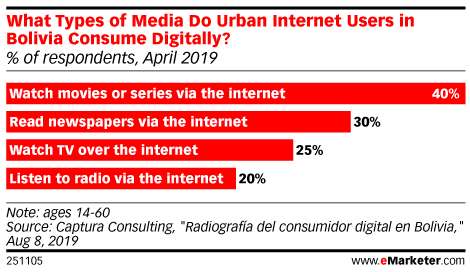 What Types of Media Do Urban Internet Users in Bolivia Consume Digitally? (% of respondents, April 2019)
