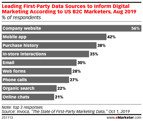 Leading First-Party Data Sources to Inform Digital Marketing According to US B2C Marketers, Aug 2019 (% of respondents)
