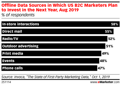 Offline Data Sources in Which US B2C Marketers Plan to Invest in the Next Year, Aug 2019 (% of respondents)