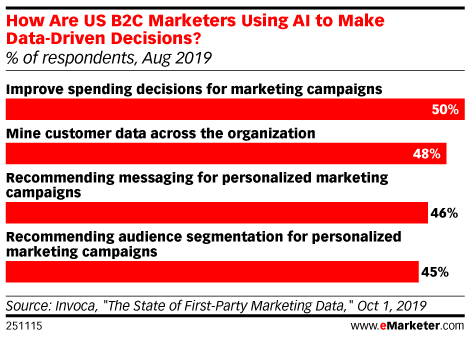 How Are US B2C Marketers Using AI to Make Data-Driven Decisions? (% of respondents, Aug 2019)