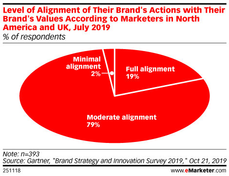 Level of Alignment of Their Brand's Actions with Their Brand's Values According to Marketers in North America and UK, July 2019 (% of respondents)