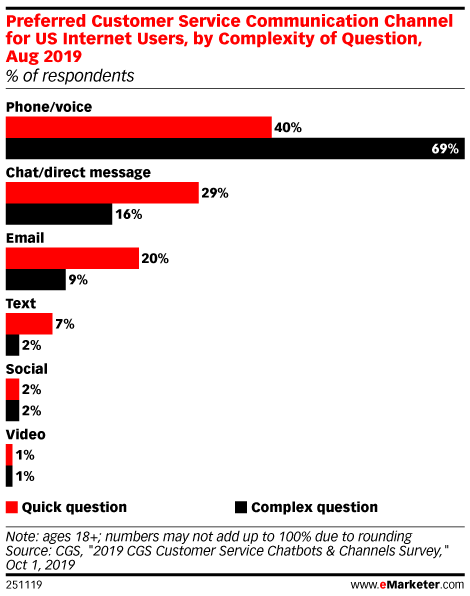 Preferred Customer Service Communication Channel for US Internet Users, by Complexity of Question, Aug 2019 (% of respondents)