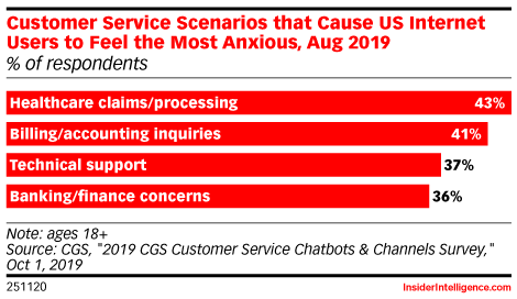 Customer Service Scenarios that Cause US Internet Users to Feel the Most Anxious, Aug 2019 (% of respondents)
