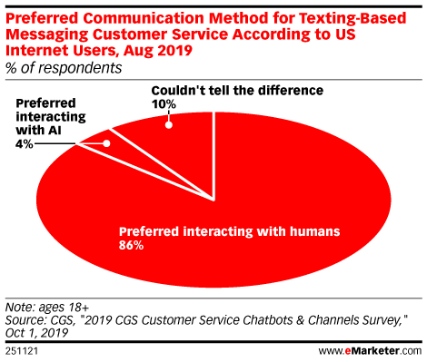 Preferred Communication Method for Texting-Based Messaging Customer Service According to US Internet Users, Aug 2019 (% of respondents)